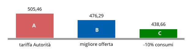 grafico taglio consumi vs miglior offerta