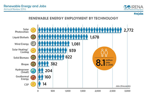 IRENA jobs-source