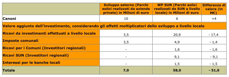 Tabella produzione locale vs big player_IDE