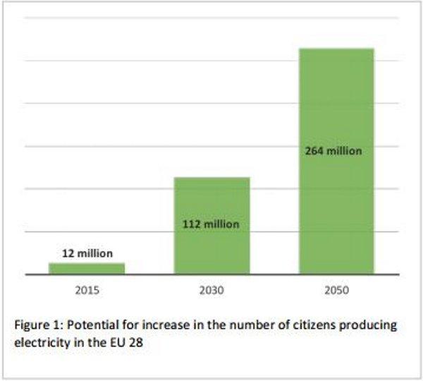 Grafico costruito sulla base di elaborazioni condotte da CE Delft su dati contenuti nel rapporto