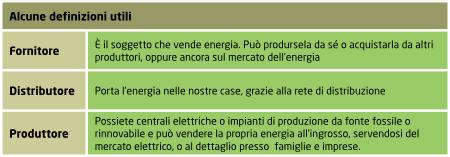 Definizioni mercato elettrico