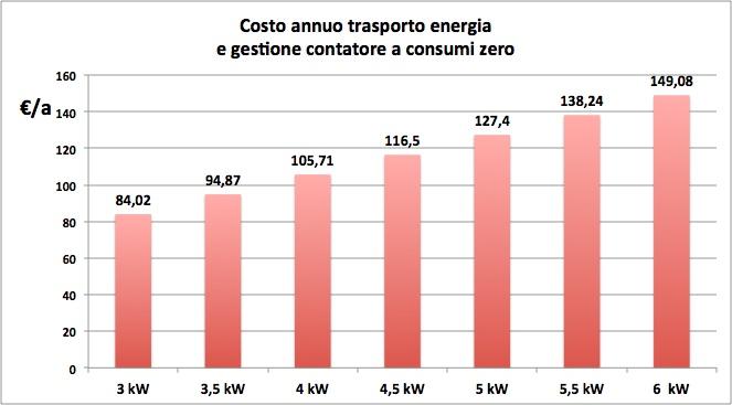 grafico costi trasporto